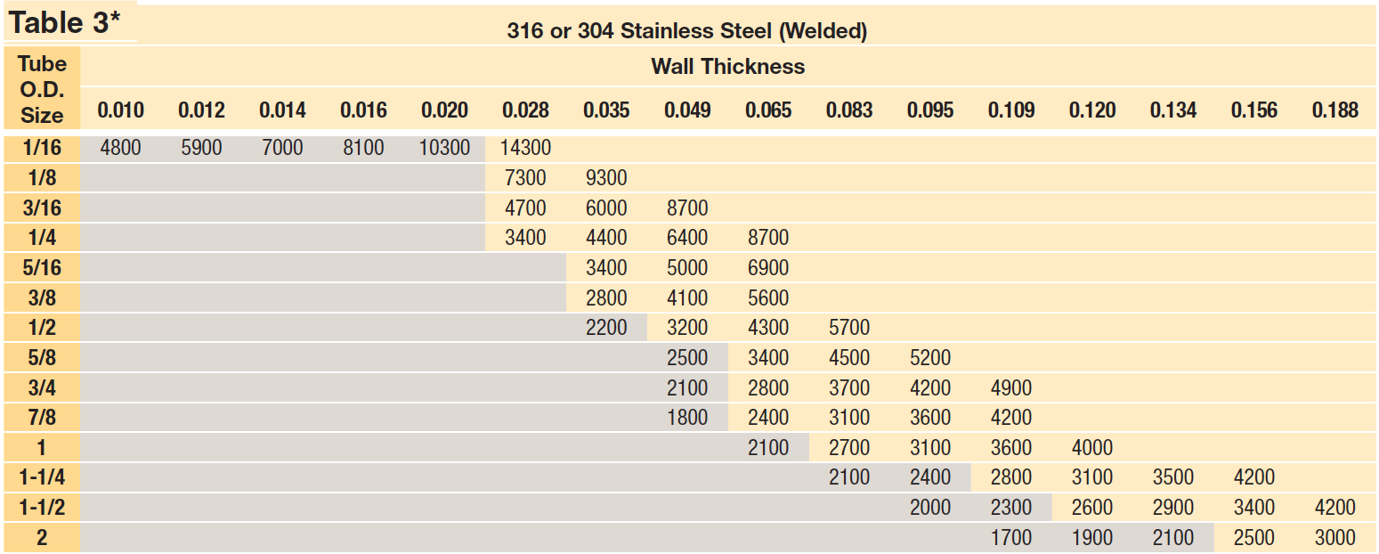 Maximum Allowable Working Pressure Tables (Welded)